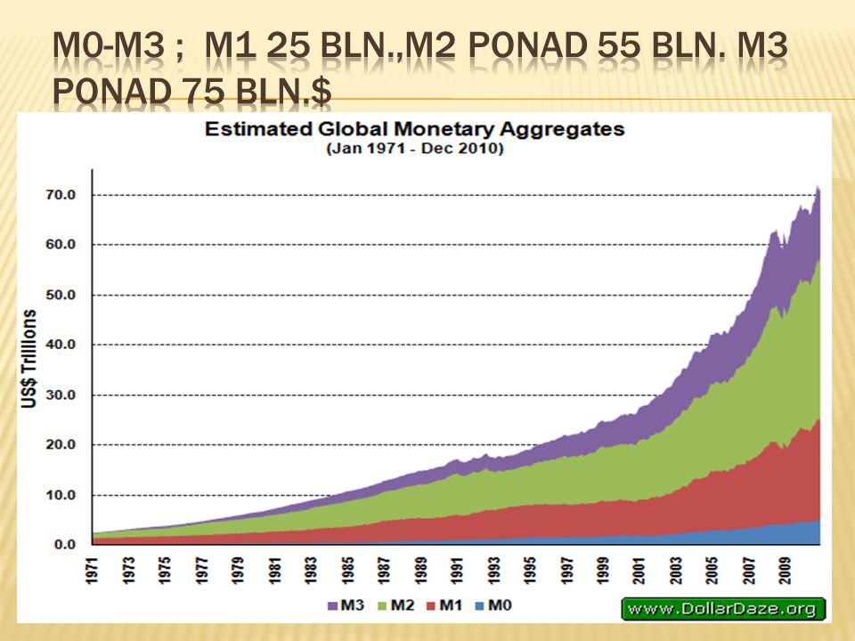 M0-M3 ; M1 25 bln.,M2 ponad 55 bln. M3 ponad 75 bln.$