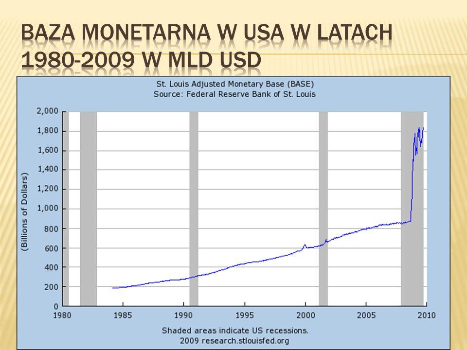 Baza monetarna w USA w latach 1980-2009 w mld USD