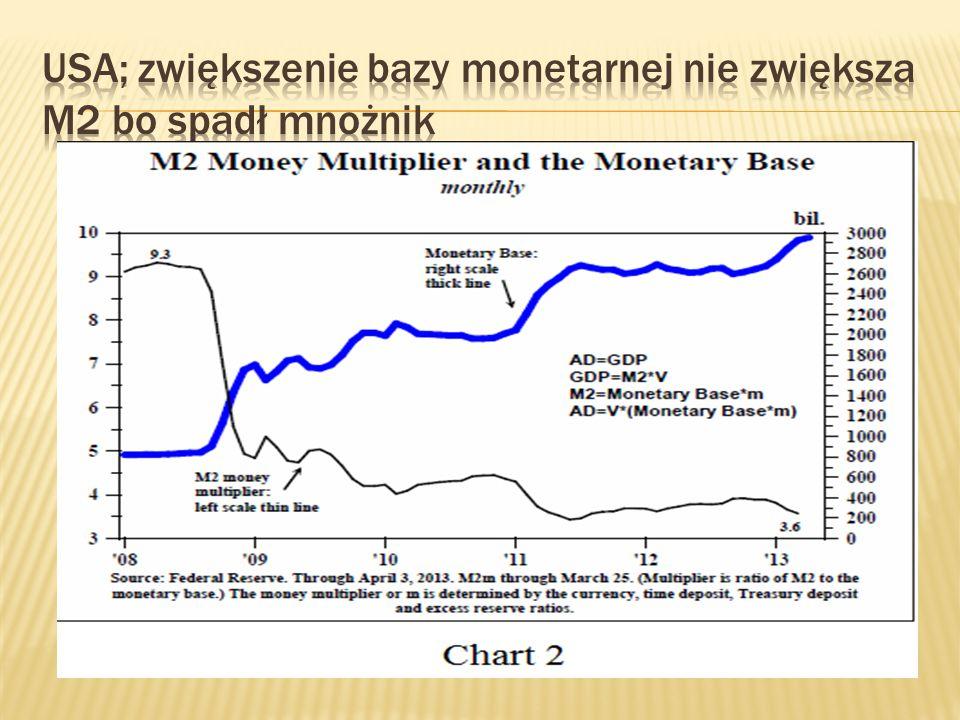 USA; zwiększenie bazy monetarnej nie zwiększa M2 bo spadł mnożnik