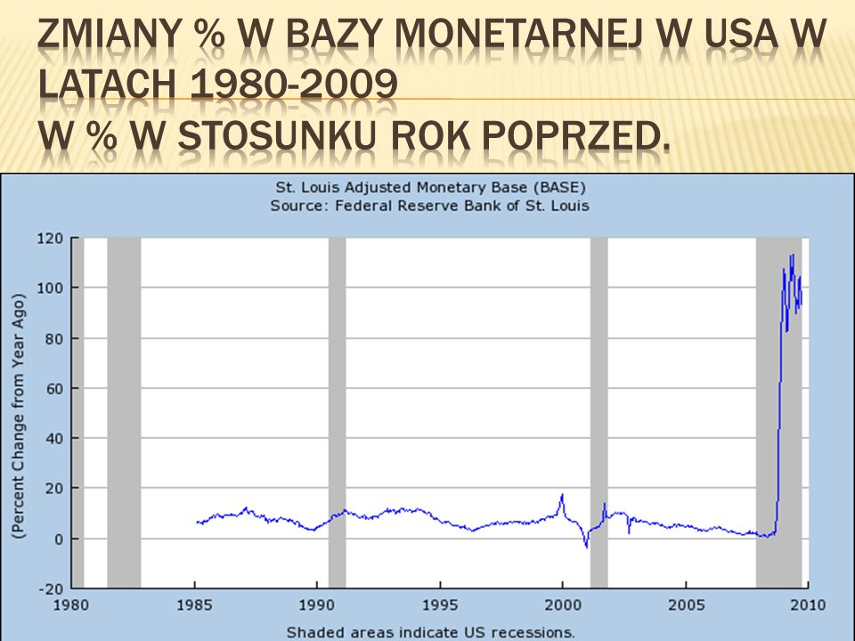 Zmiany % w bazy monetarnej w USA w latach 1980-2009 w % w stosunku rok poprzed.
