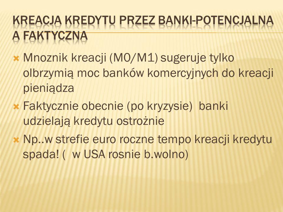 Kreacja kredytu przez banki-potencjalna a faktyczna