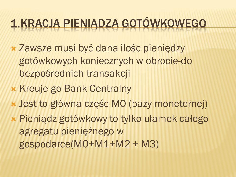 1.Kracja pieniądza gotówkowego