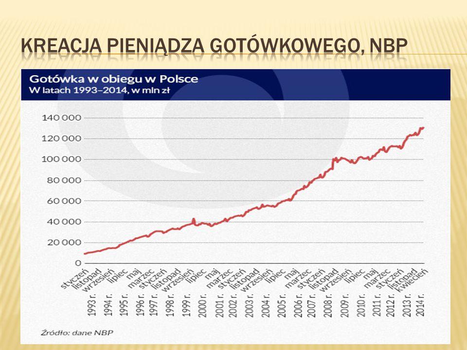 Kreacja pieniądza gotówkowego, NBP