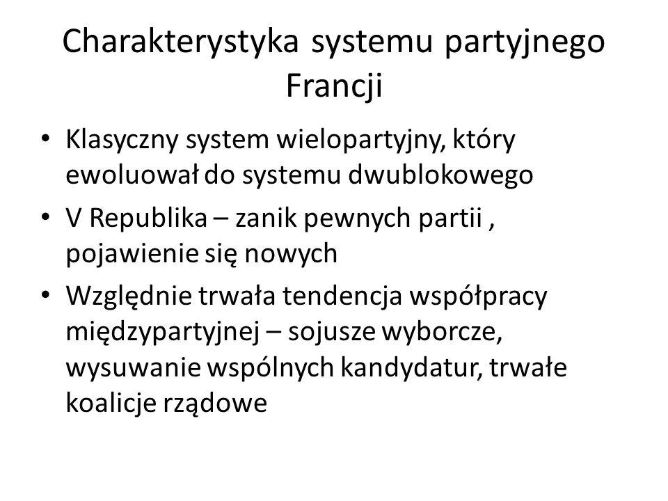 Charakterystyka systemu partyjnego Francji