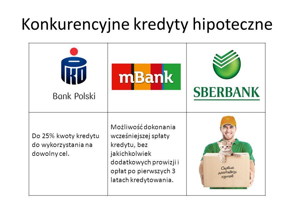 Konkurencyjne kredyty hipoteczne