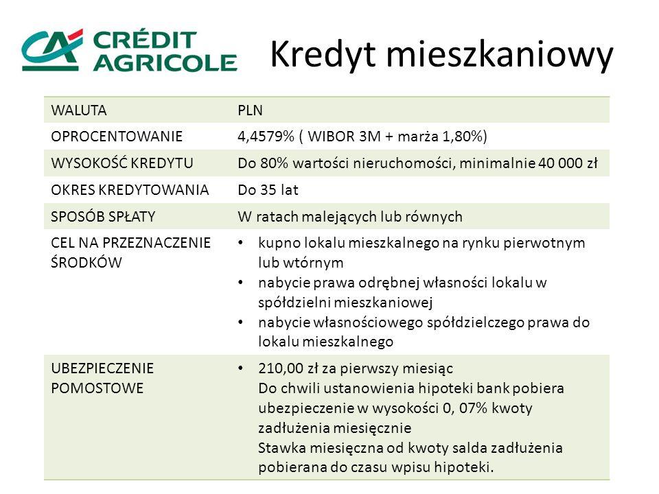 Kredyt mieszkaniowy WALUTA PLN OPROCENTOWANIE