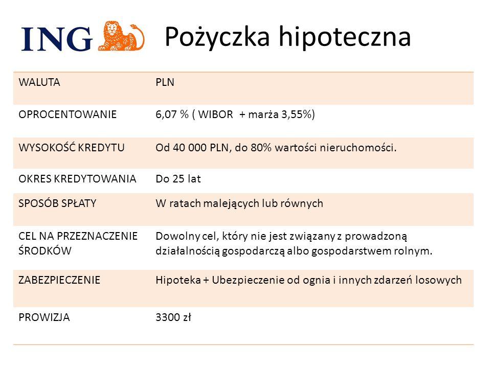 Pożyczka hipoteczna WALUTA PLN OPROCENTOWANIE