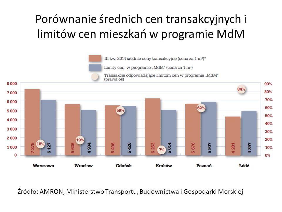 Porównanie średnich cen transakcyjnych i limitów cen mieszkań w programie MdM
