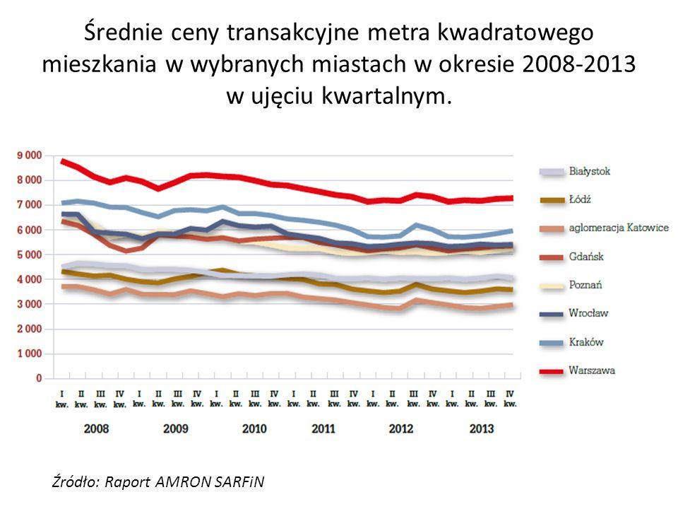 Średnie ceny transakcyjne metra kwadratowego mieszkania w wybranych miastach w okresie 2008-2013 w ujęciu kwartalnym.