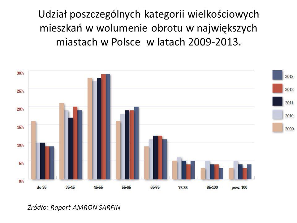 Udział poszczególnych kategorii wielkościowych mieszkań w wolumenie obrotu w największych miastach w Polsce w latach 2009-2013.