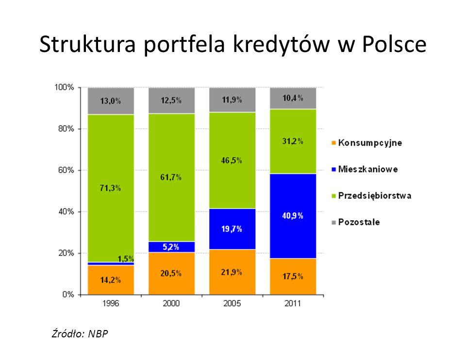 Struktura portfela kredytów w Polsce