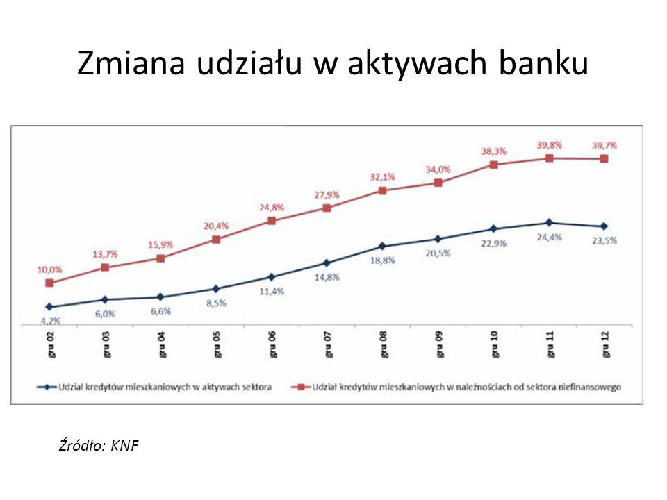 Zmiana udziału w aktywach banku
