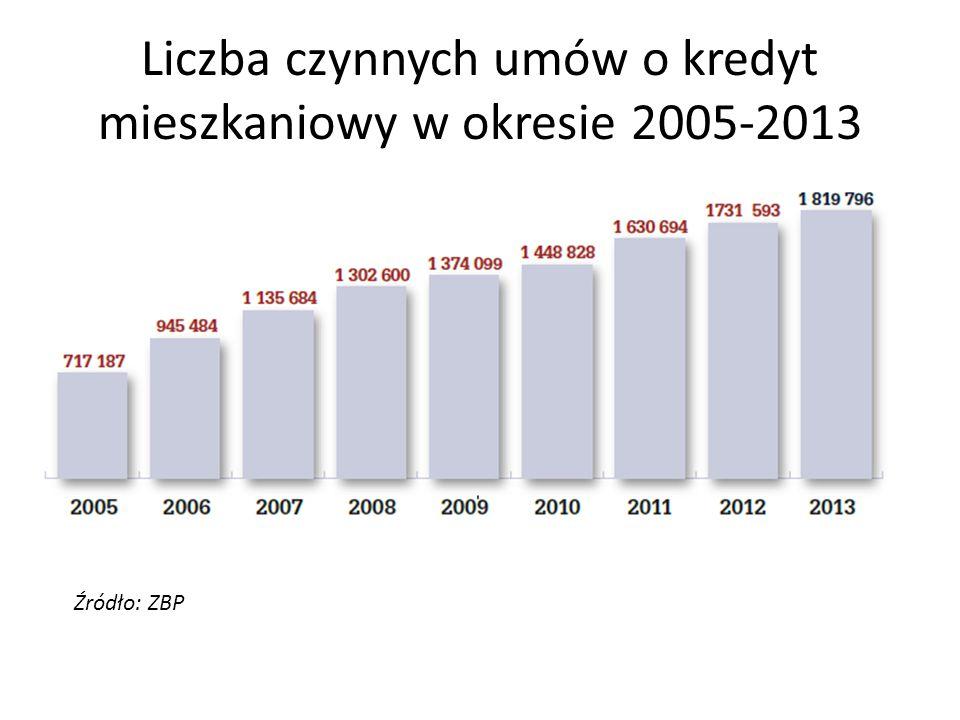 Liczba czynnych umów o kredyt mieszkaniowy w okresie 2005-2013