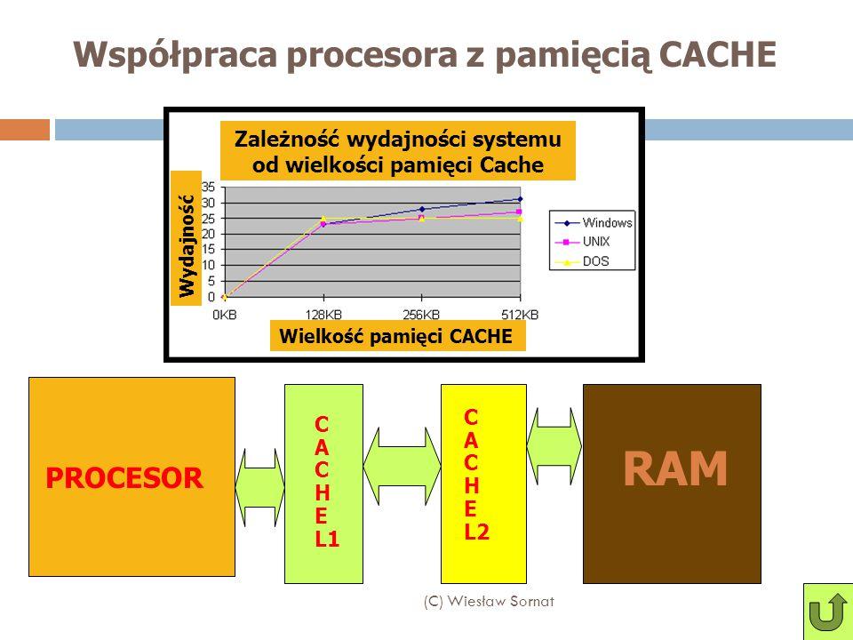 Współpraca procesora z pamięcią CACHE