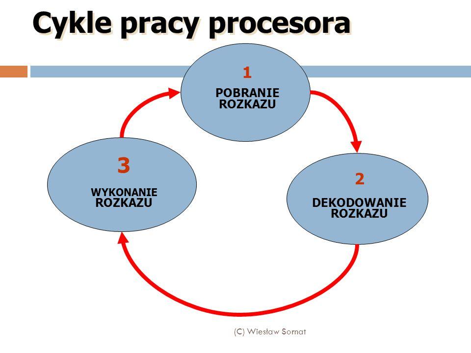 Cykle pracy procesora 3 1 2 POBRANIE ROZKAZU DEKODOWANIE ROZKAZU