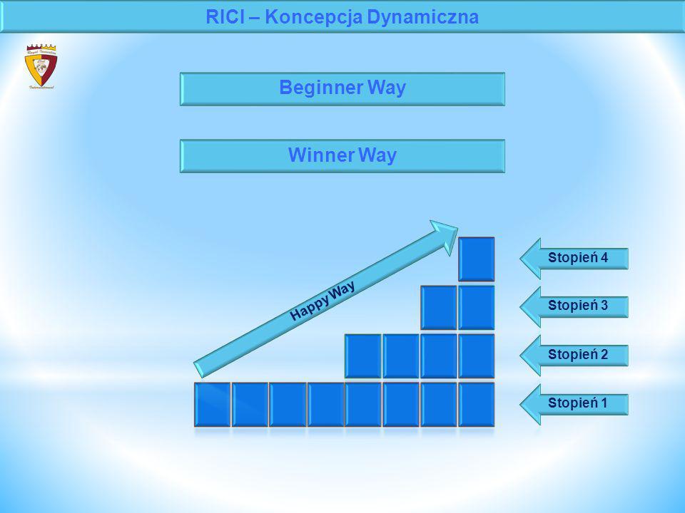 RICI – Koncepcja Dynamiczna