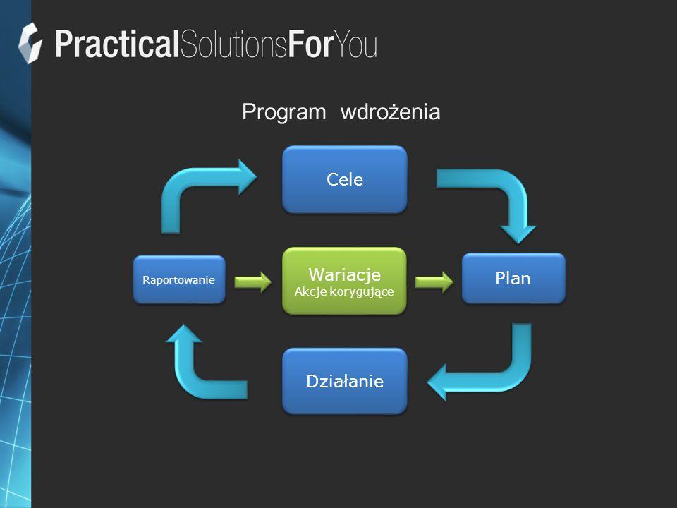 Program wdrożenia Cele Wariacje Plan Działanie Akcje korygujące