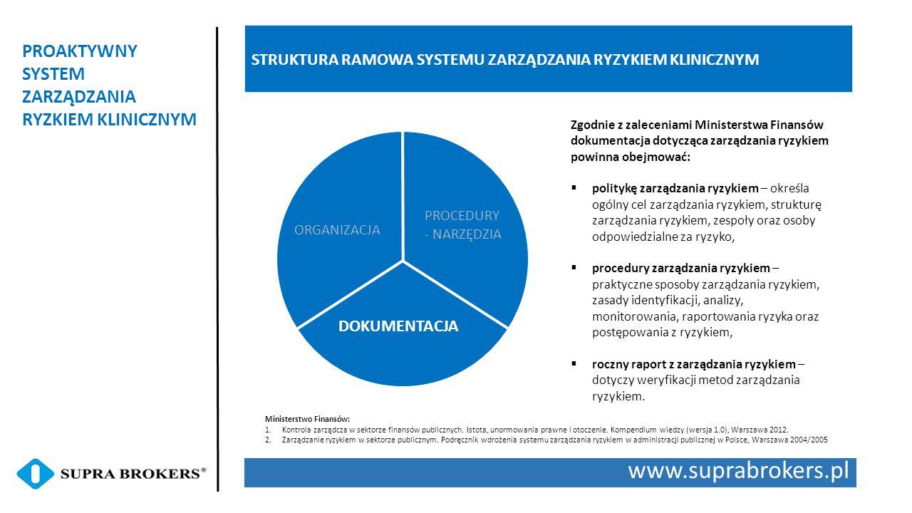 www.suprabrokers.pl PROAKTYWNY SYSTEM ZARZĄDZANIA RYZKIEM KLINICZNYM