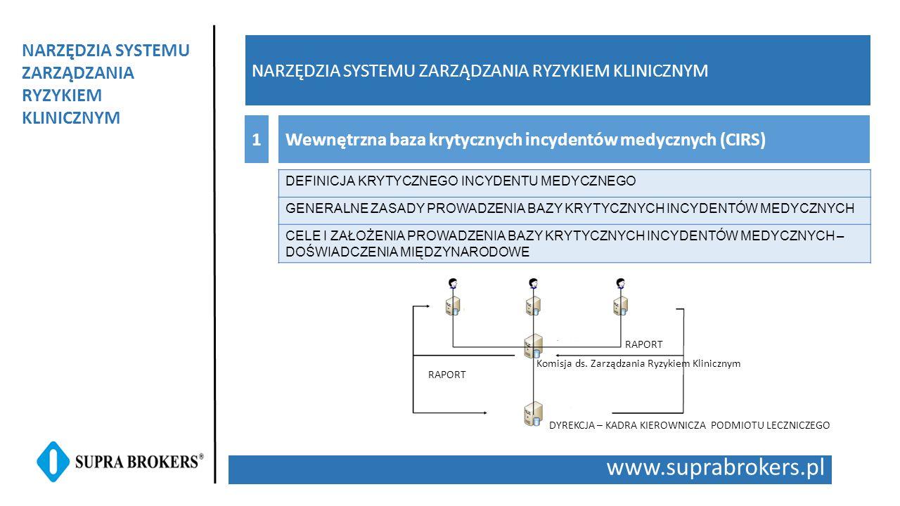 www.suprabrokers.pl NARZĘDZIA SYSTEMU ZARZĄDZANIA RYZYKIEM KLINICZNYM