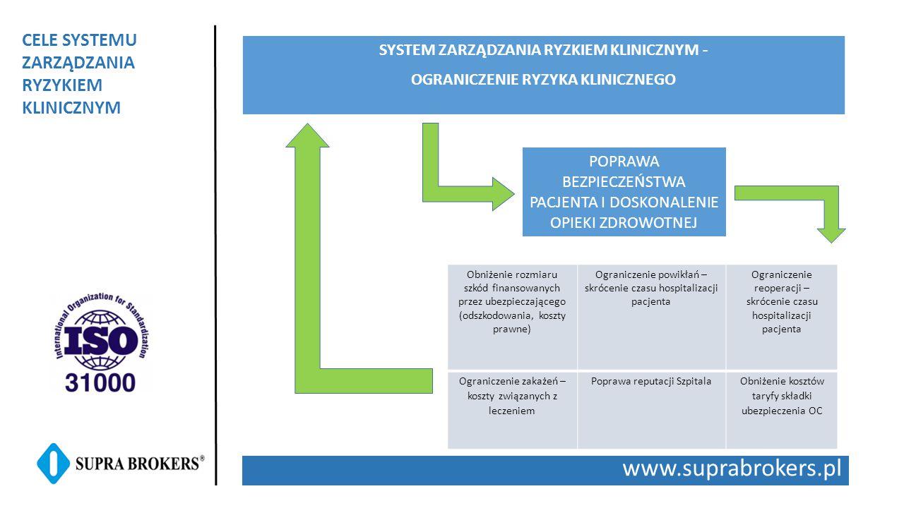 www.suprabrokers.pl CELE SYSTEMU ZARZĄDZANIA RYZYKIEM KLINICZNYM