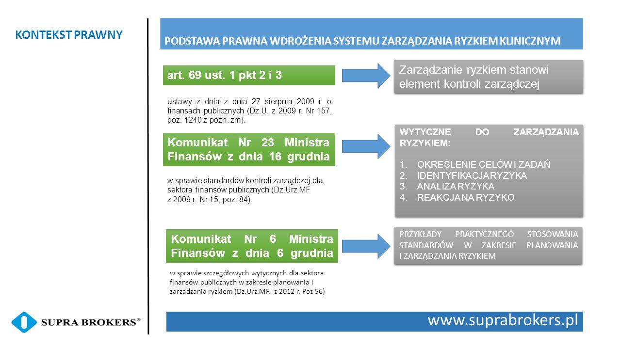 www.suprabrokers.pl KONTEKST PRAWNY