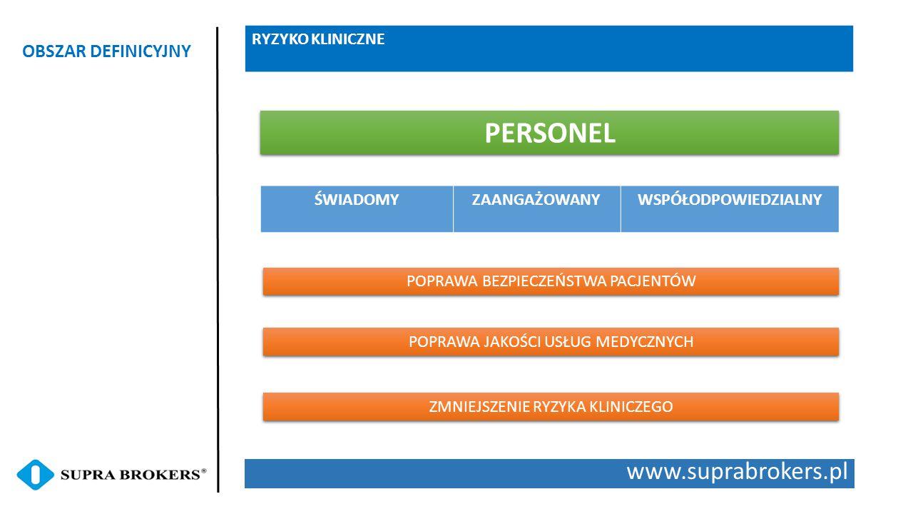 PERSONEL www.suprabrokers.pl OBSZAR DEFINICYJNY RYZYKO KLINICZNE