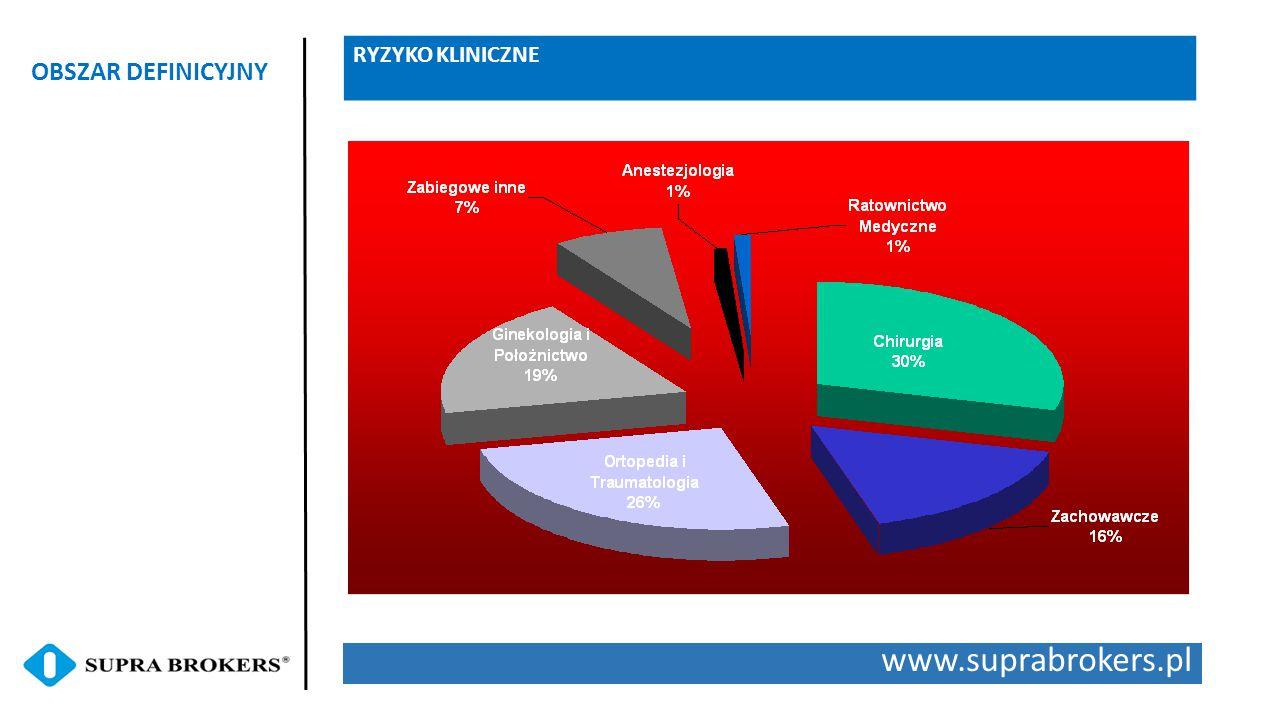 RYZYKO KLINICZNE OBSZAR DEFINICYJNY www.suprabrokers.pl