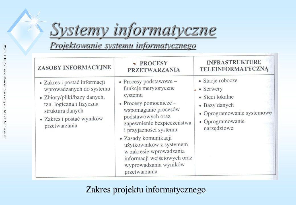 Zakres projektu informatycznego