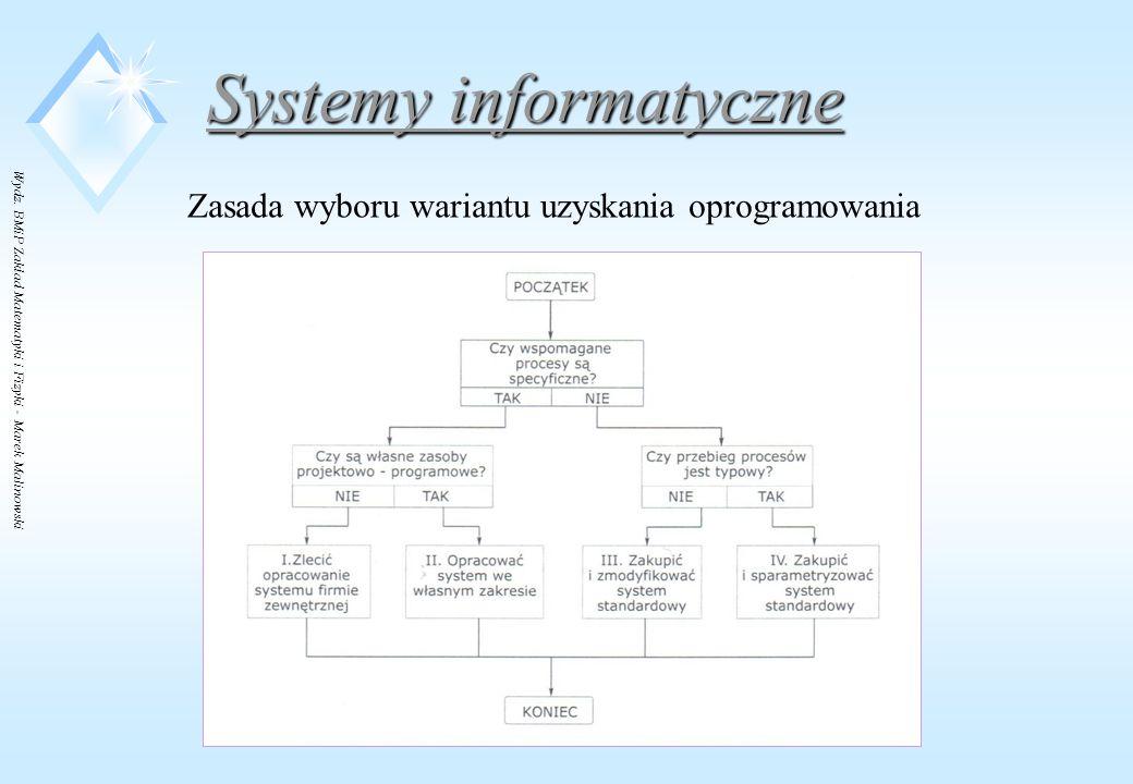 Zasada wyboru wariantu uzyskania oprogramowania