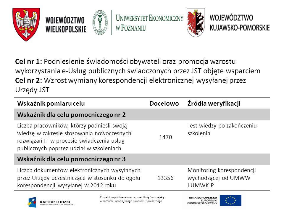 Cel nr 1: Podniesienie świadomości obywateli oraz promocja wzrostu wykorzystania e-Usług publicznych świadczonych przez JST objęte wsparciem
