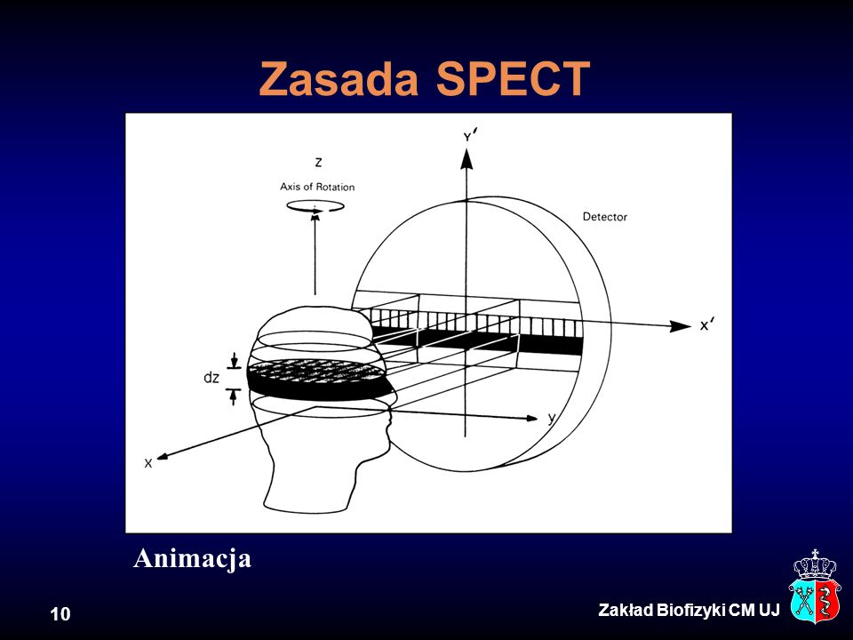 Zasada SPECT Animacja Zakład Biofizyki CM UJ