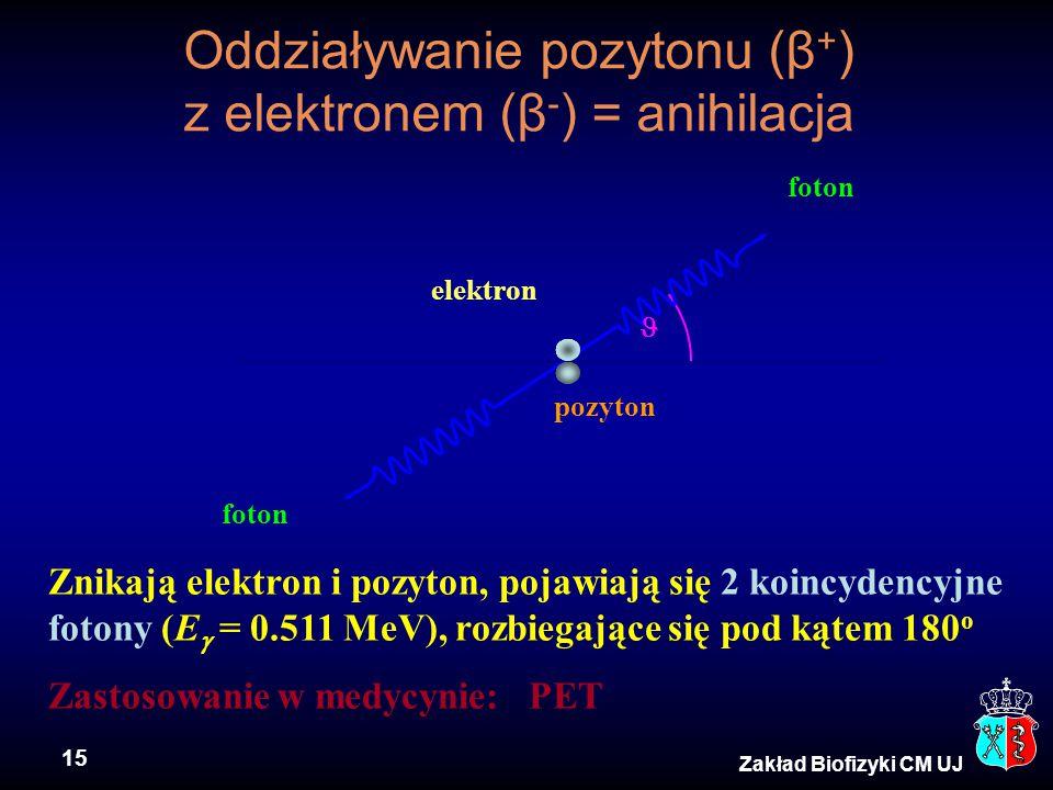 Oddziaływanie pozytonu (β+) z elektronem (β-) = anihilacja