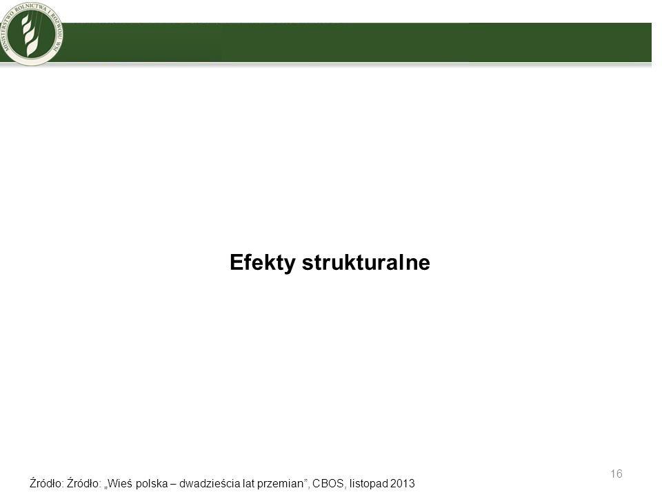 Efekty strukturalne Wzrasta poziom zadowolenia mieszkańców wsi.