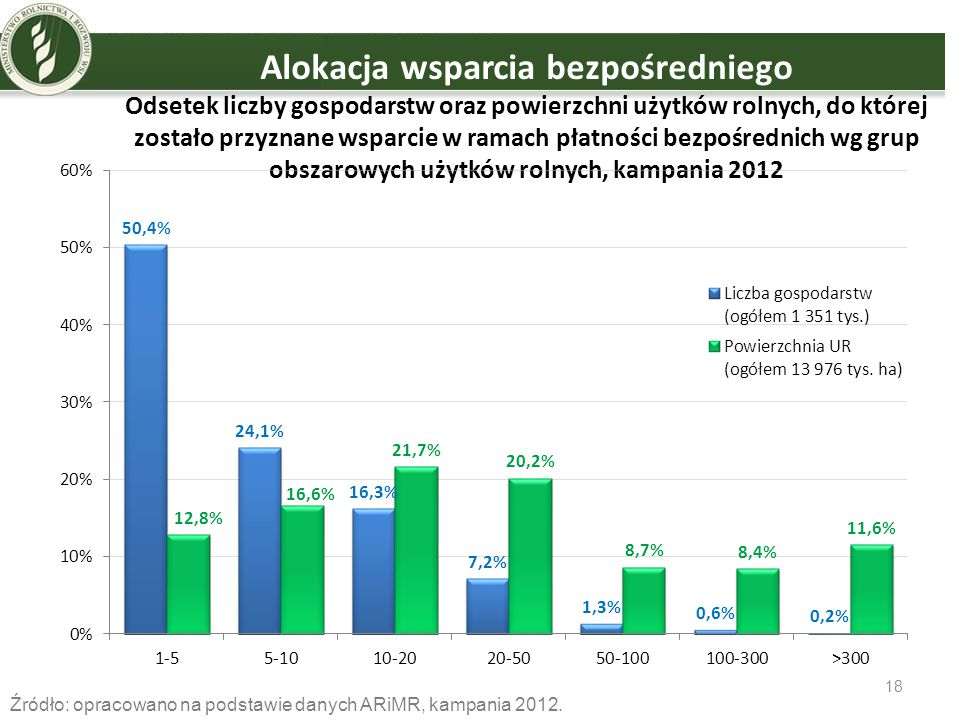 Alokacja wsparcia bezpośredniego Odsetek liczby gospodarstw oraz powierzchni użytków rolnych, do której zostało przyznane wsparcie w ramach płatności bezpośrednich wg grup obszarowych użytków rolnych, kampania 2012
