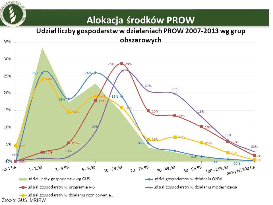 Alokacja środków PROW Udział liczby gospodarstw w działaniach PROW 2007-2013 wg grup obszarowych