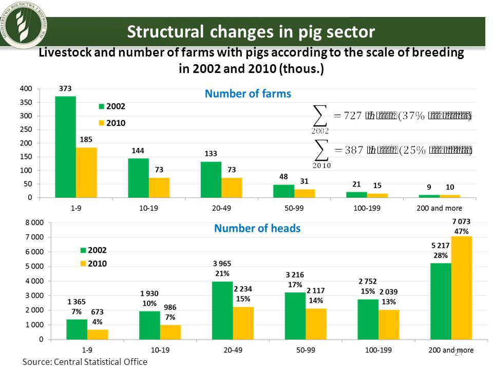 Structural changes in pig sector