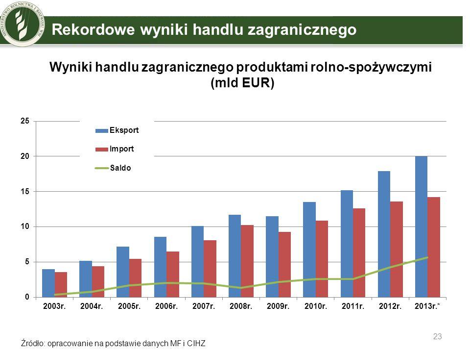 Wyniki handlu zagranicznego produktami rolno-spożywczymi