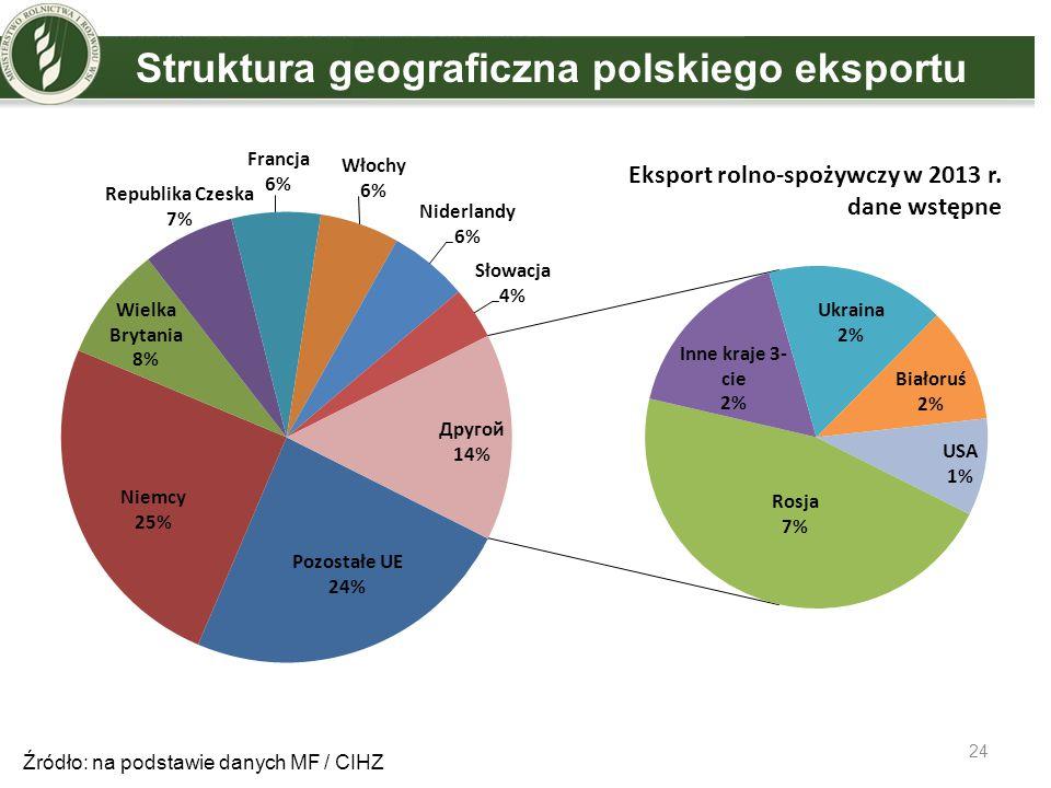 Struktura geograficzna polskiego eksportu