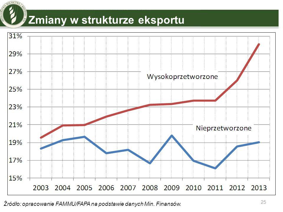 Zmiany w strukturze eksportu