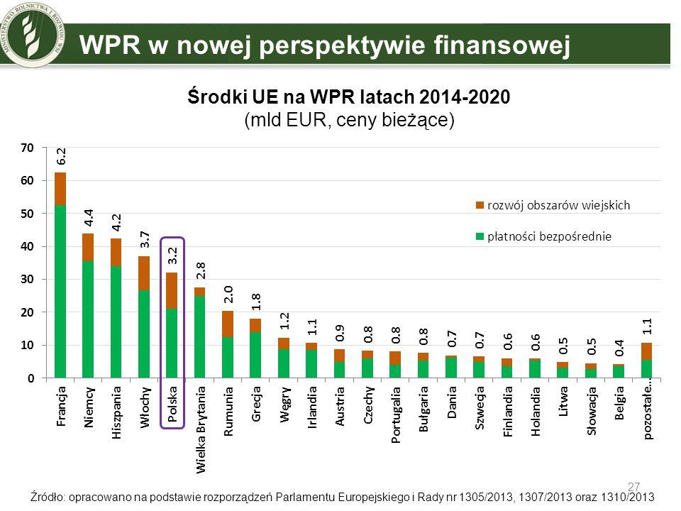 Środki UE na WPR latach 2014-2020