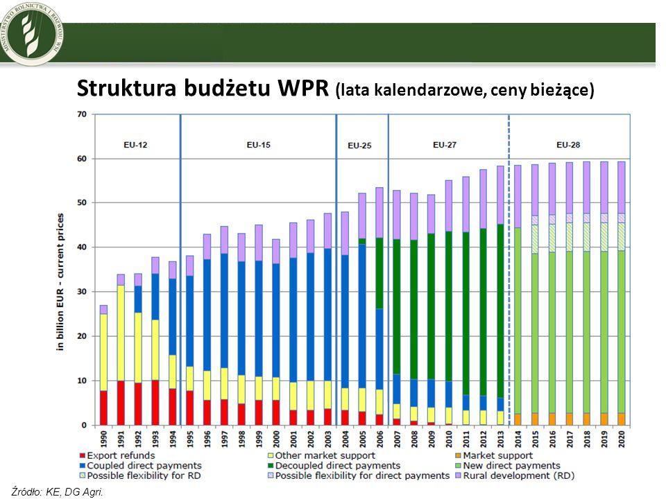 Struktura budżetu WPR (lata kalendarzowe, ceny bieżące)