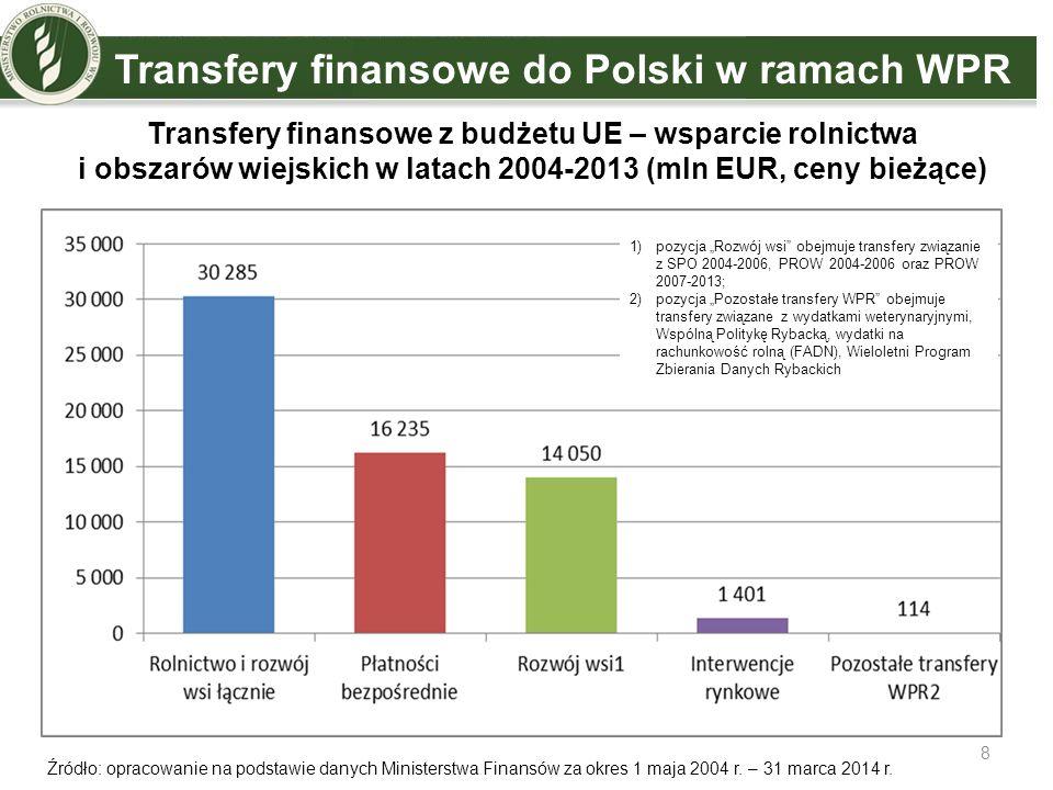 Transfery finansowe do Polski w ramach WPR