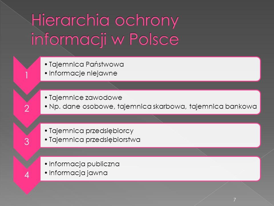 Hierarchia ochrony informacji w Polsce