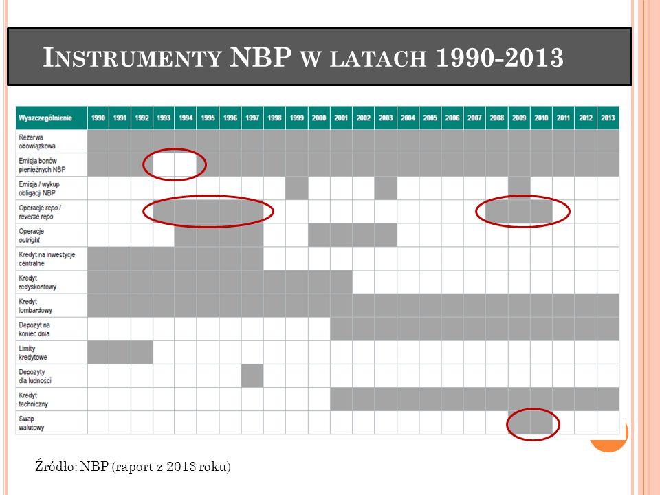 Instrumenty NBP w latach 1990-2013