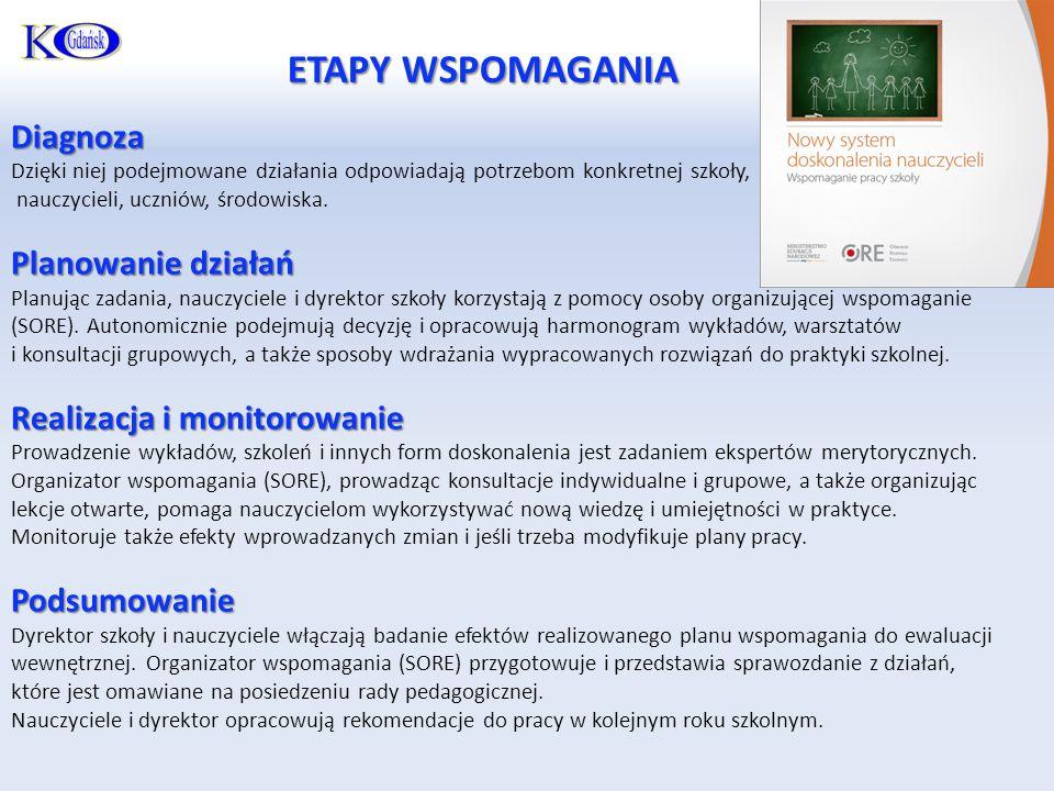 ETAPY WSPOMAGANIA Diagnoza Planowanie działań