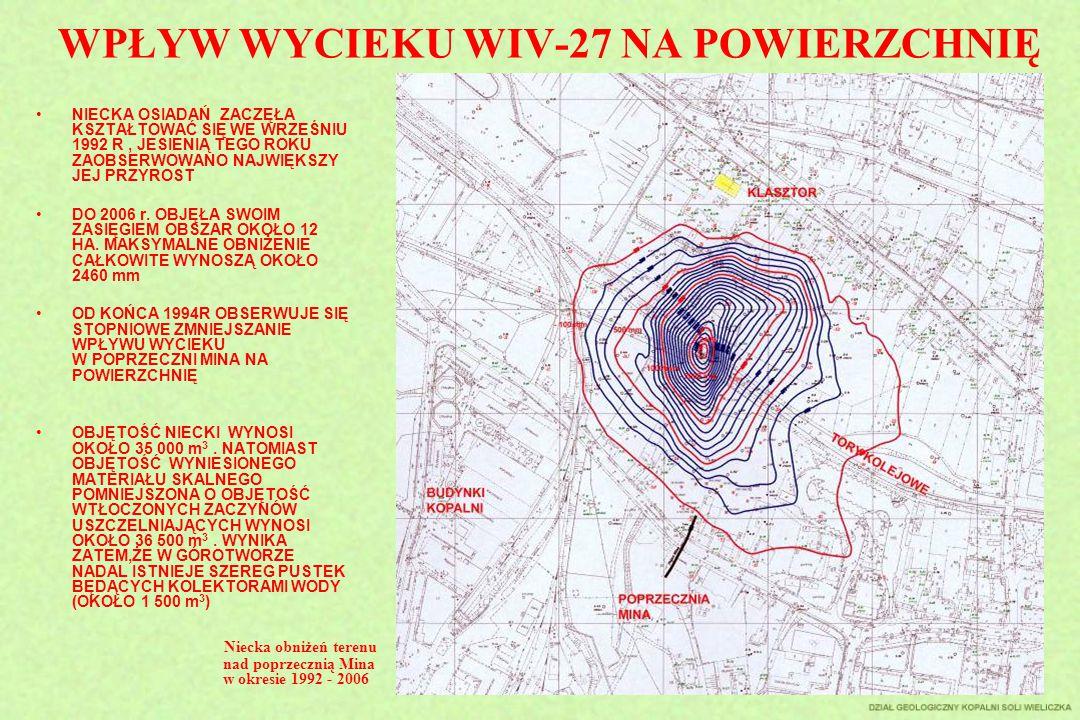 WPŁYW WYCIEKU WIV-27 NA POWIERZCHNIĘ