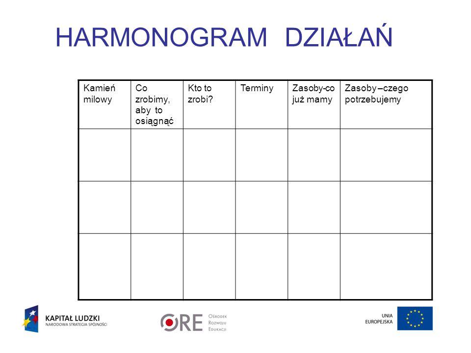 HARMONOGRAM DZIAŁAŃ Kamień milowy Co zrobimy, aby to osiągnąć