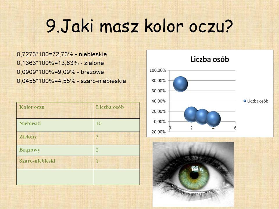 9.Jaki masz kolor oczu 0,7273*100=72,73% - niebieskie
