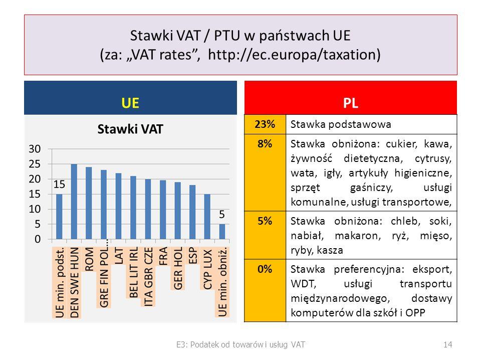 E3: Podatek od towarów i usług VAT
