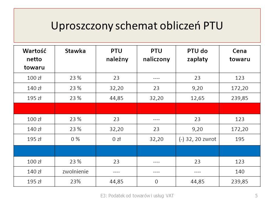 Uproszczony schemat obliczeń PTU
